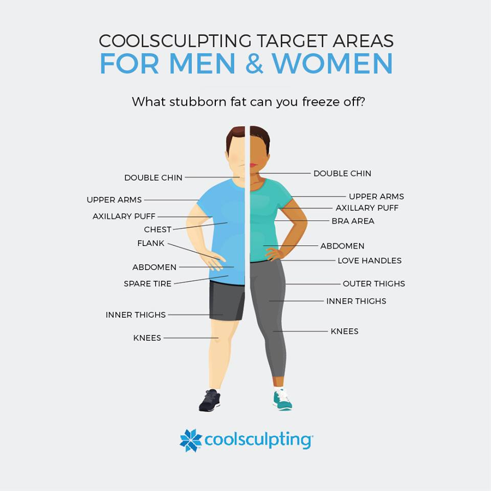 About CoolSculpting - Chesnut MD Body Contouring Spokane